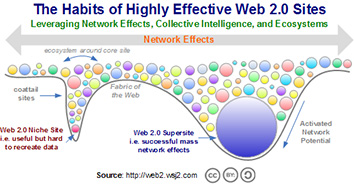 Network effects and Web2.0 applications