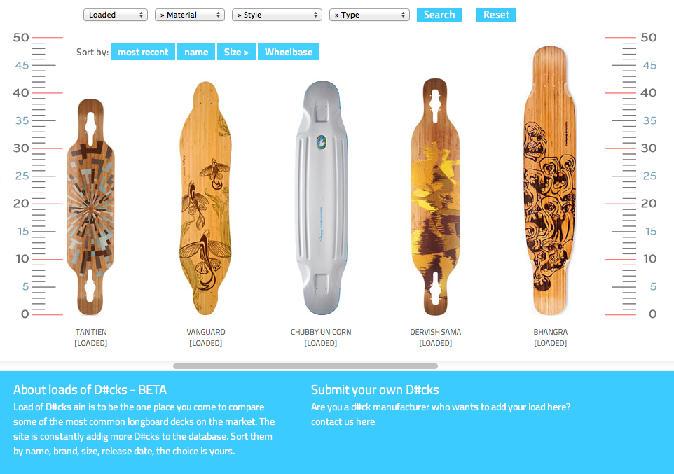 Scale comparison of common longboard decks