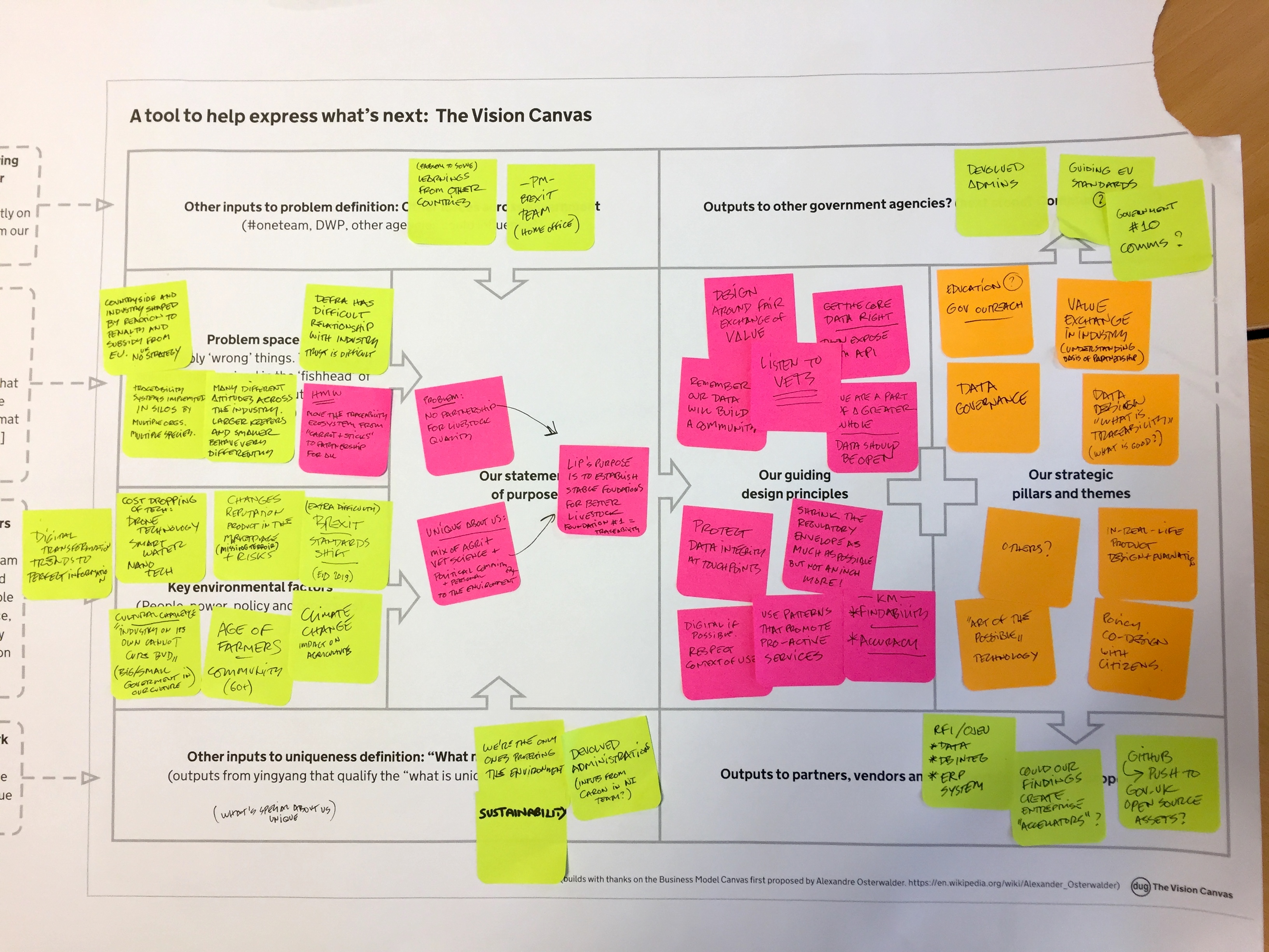 Should I build a vision canvas with my stakeholders?